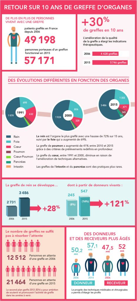 infographie_chiffres_cles_2016_2 DON ORGANES